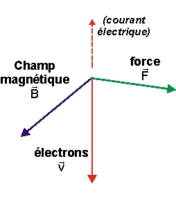 Champ magnétique pdf